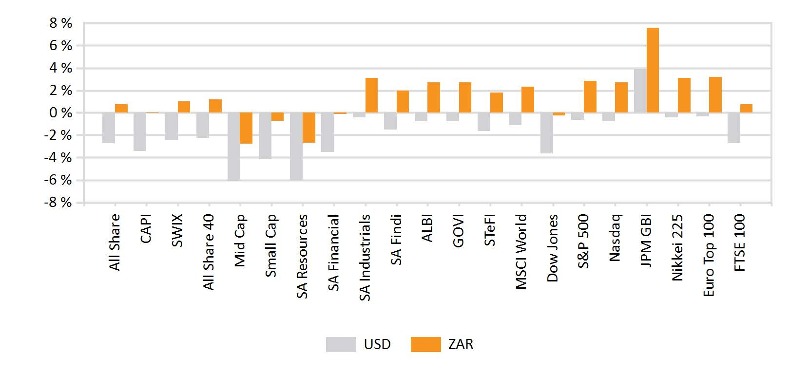 Monthly return of major indices (002)