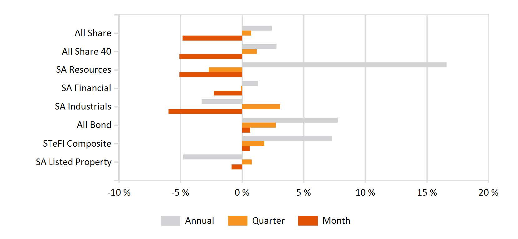 Returns of FTSEJSE sectors and indices (002)