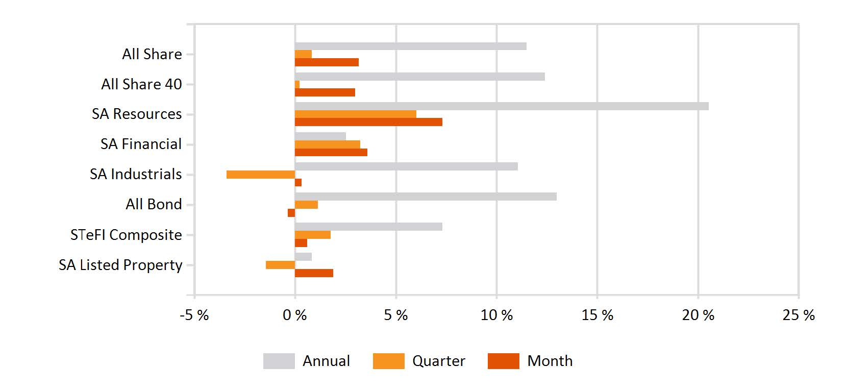 Returns of FTSE-JSE sectors and indices