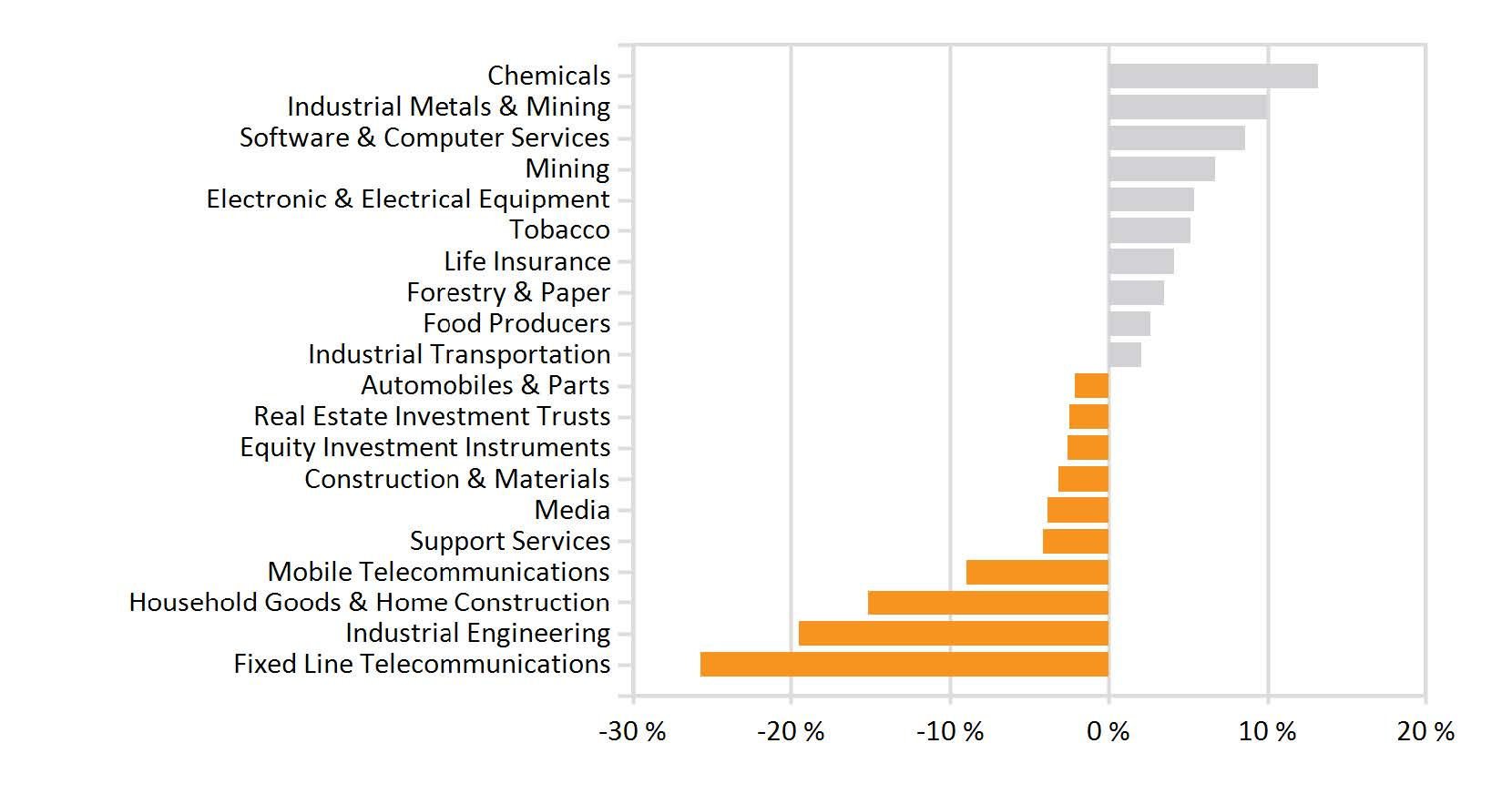 Monthly industry performance