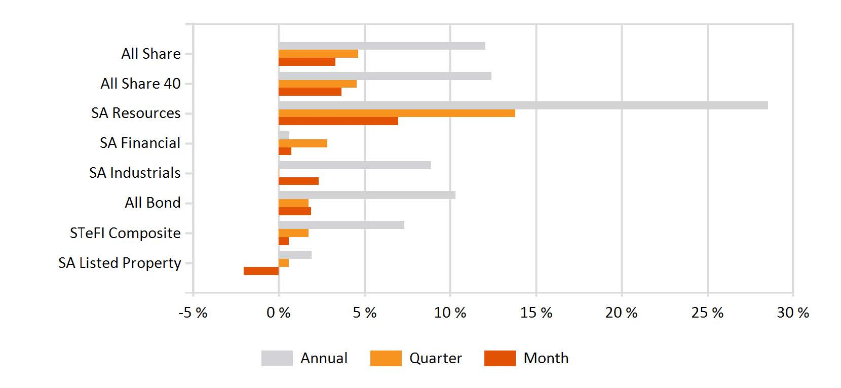 Returns of FTSEJSE sectors and indices